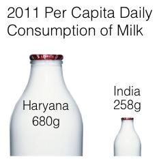 new milk chart